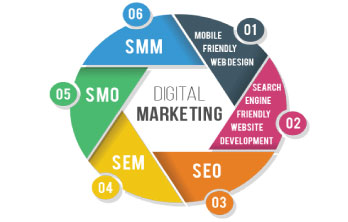 Importance of SMO SEO SEM and SMM in  Digital Marketing